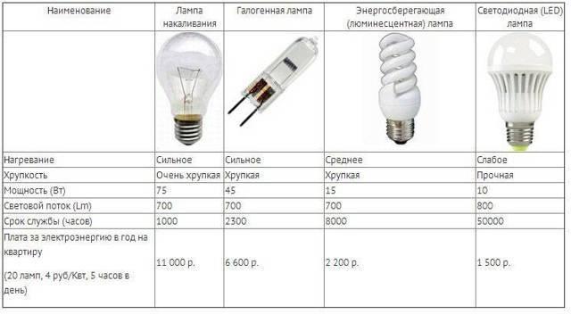 Как выбрать светодиодные лампы для дома - основные правила