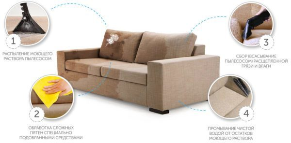 Как почистить диван из ткани в домашних условиях: избавляемся от грязи, пыли, пятен и неприятных запахов