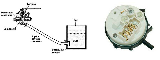 Датчик уровня воды в стиральной машине: как проверить и заменить