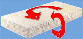 Как часто и зачем нужно переворачивать матрас, рекомендации производителей
