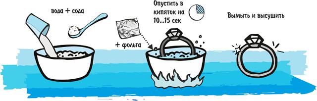 Чистка серебра содой и фольгой в домашних условиях – пошаговая инструкция, варианты рецепта