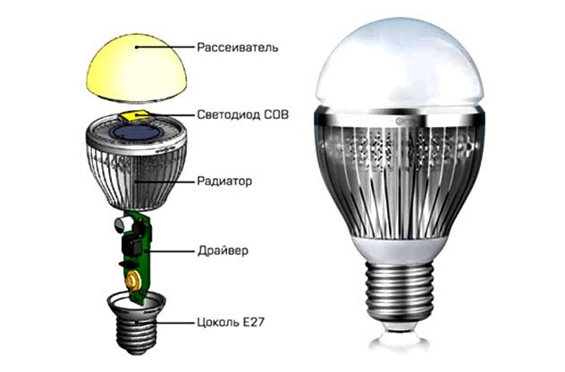 Как разобрать светодиодную лампу на 220, e27, e14 и g13 в домашних условиях
