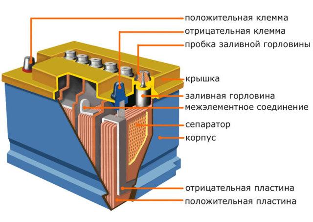 Как хранить аккумуляторы различных видов зимой
