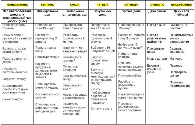 Система Флай леди: задание на каждый день и правила самоорганизации