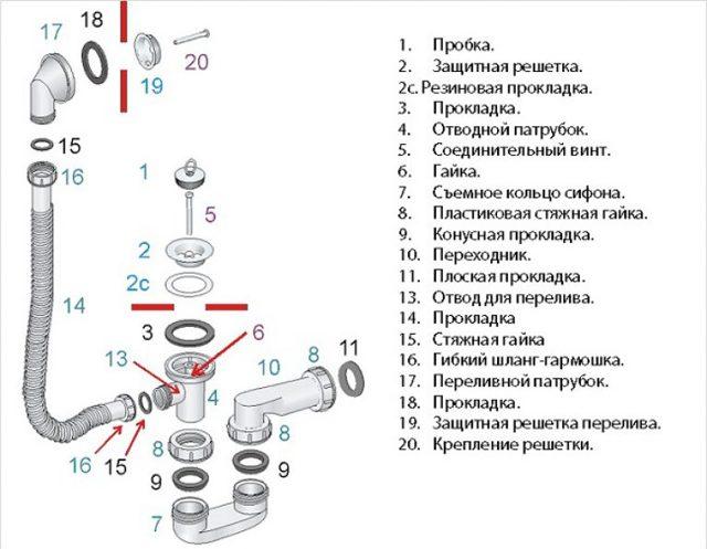 Как правильно собрать сифон для ванны и раковины: виды, все этапы сборки, советы