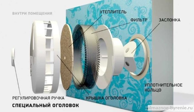 Приточная вентиляция в квартире - устройство и виды приточных клапанов