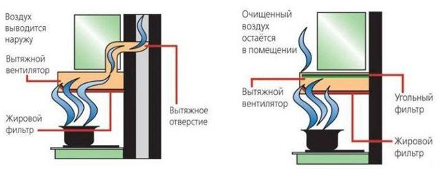 Жировой фильтр для вытяжки: разновидности, уход, как выбрать