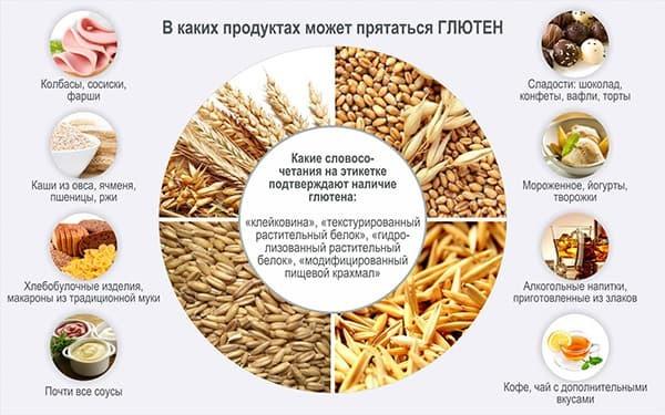 Глютен: что это и почему он вреден, где содержится – список продуктов со следами клейковины