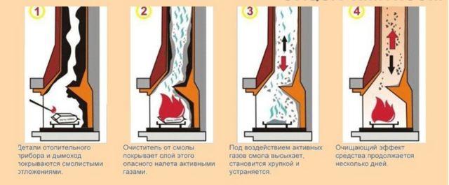 Как прочистить дымоходную трубу народными средствами и надежно?