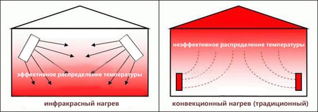 Какой обогреватель для квартиры лучше и экономичнее – особенности выбора