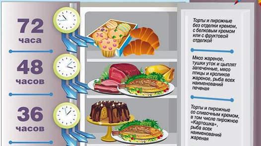 Как правильно хранить продукты -нормы,условия и сроки